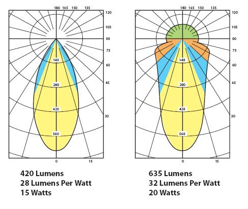 What Is Luminaire Efficiency Lightnow